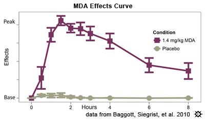 MDMA Effects Curve on a Chart